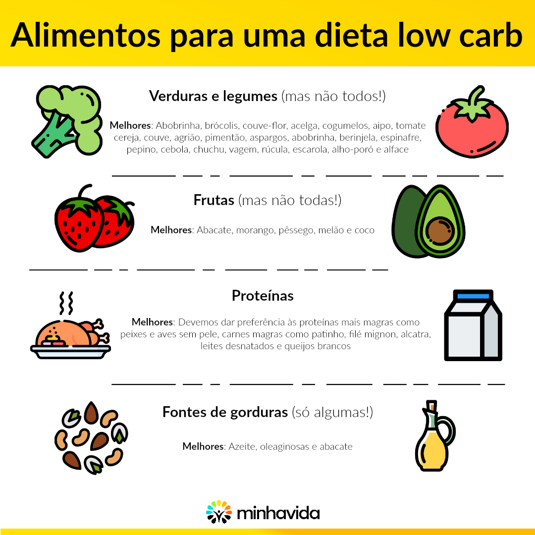 Image Result For Low Carb